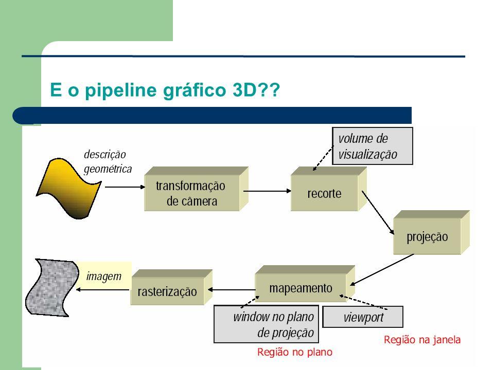 E o pipeline gráfico 3D