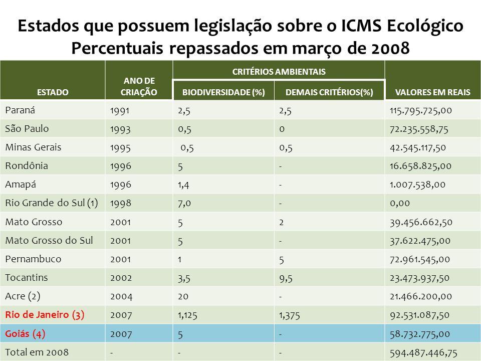 Estados que possuem legislação sobre o ICMS Ecológico