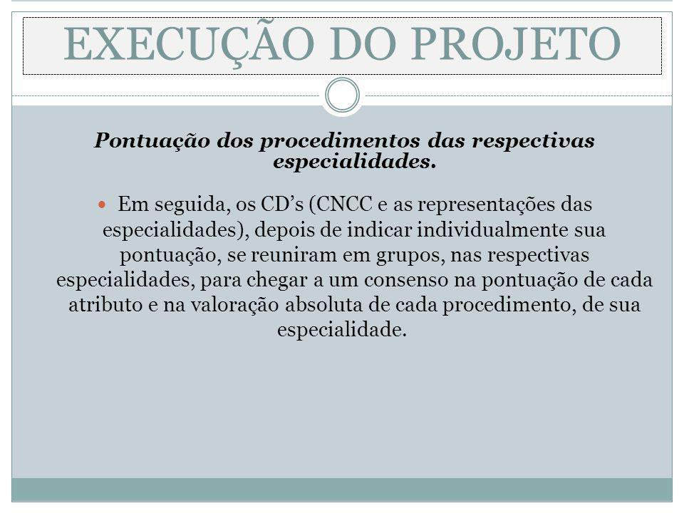 Pontuação dos procedimentos das respectivas especialidades.