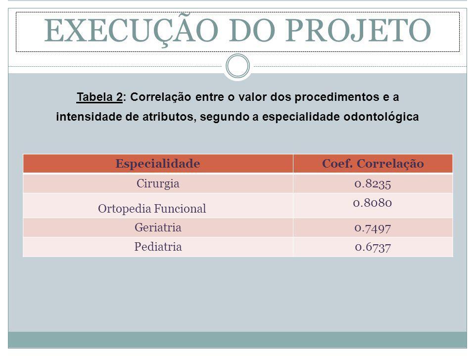EXECUÇÃO DO PROJETO Tabela 2: Correlação entre o valor dos procedimentos e a. intensidade de atributos, segundo a especialidade odontológica.
