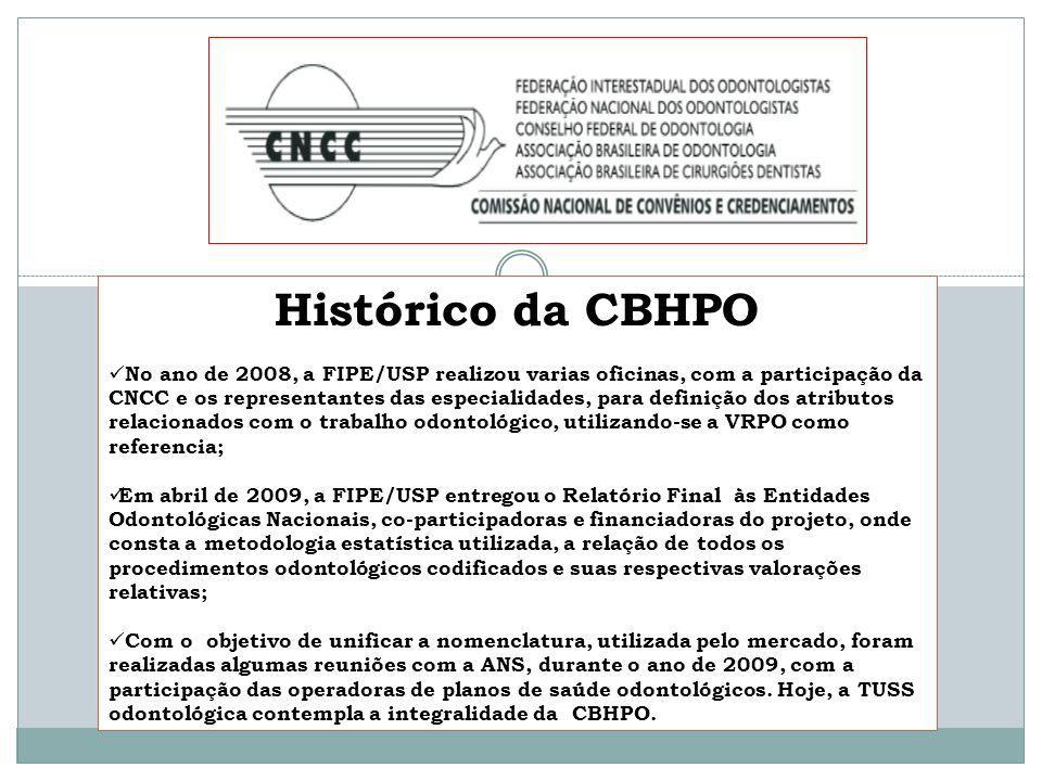 Histórico da CBHPO