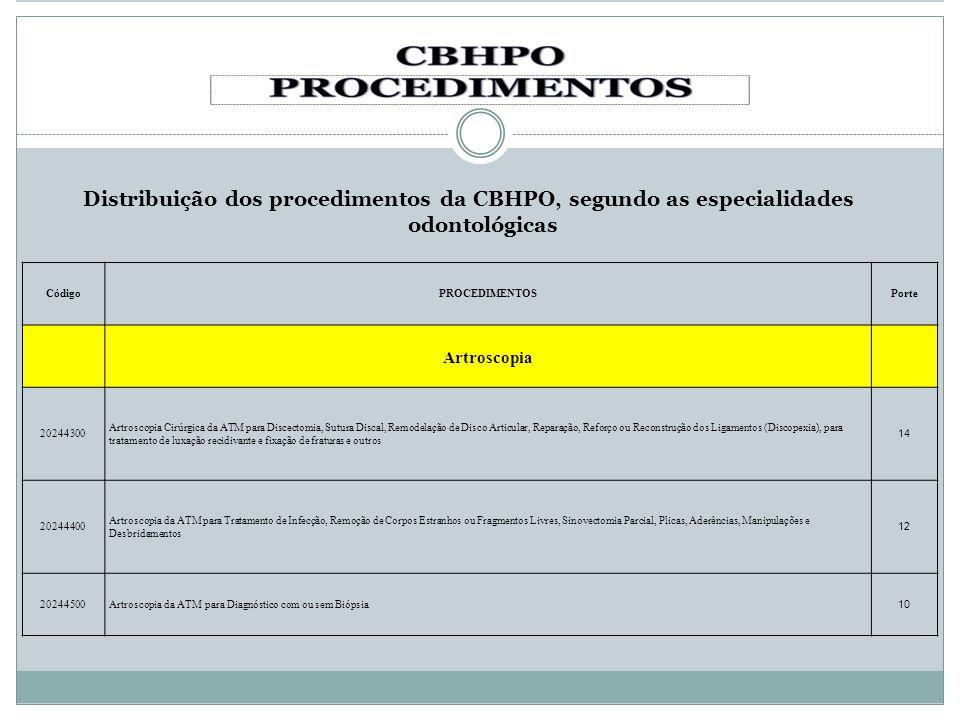 Distribuição dos procedimentos da CBHPO, segundo as especialidades odontológicas