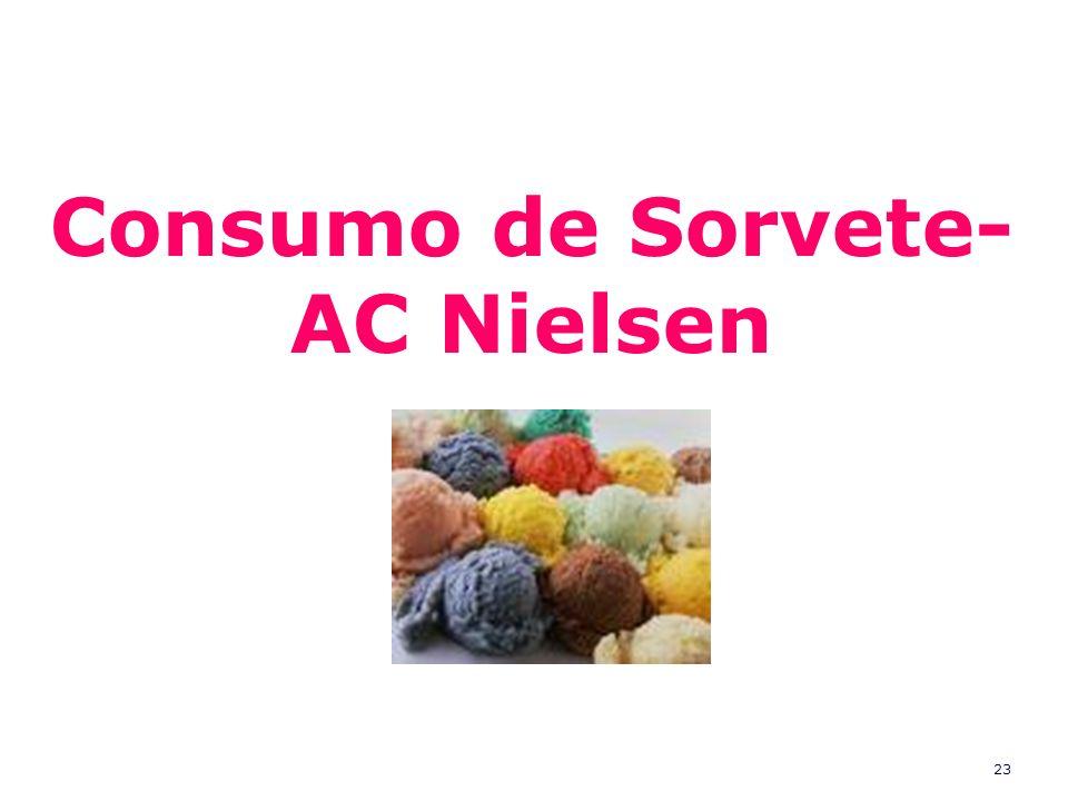 Consumo de Sorvete- AC Nielsen
