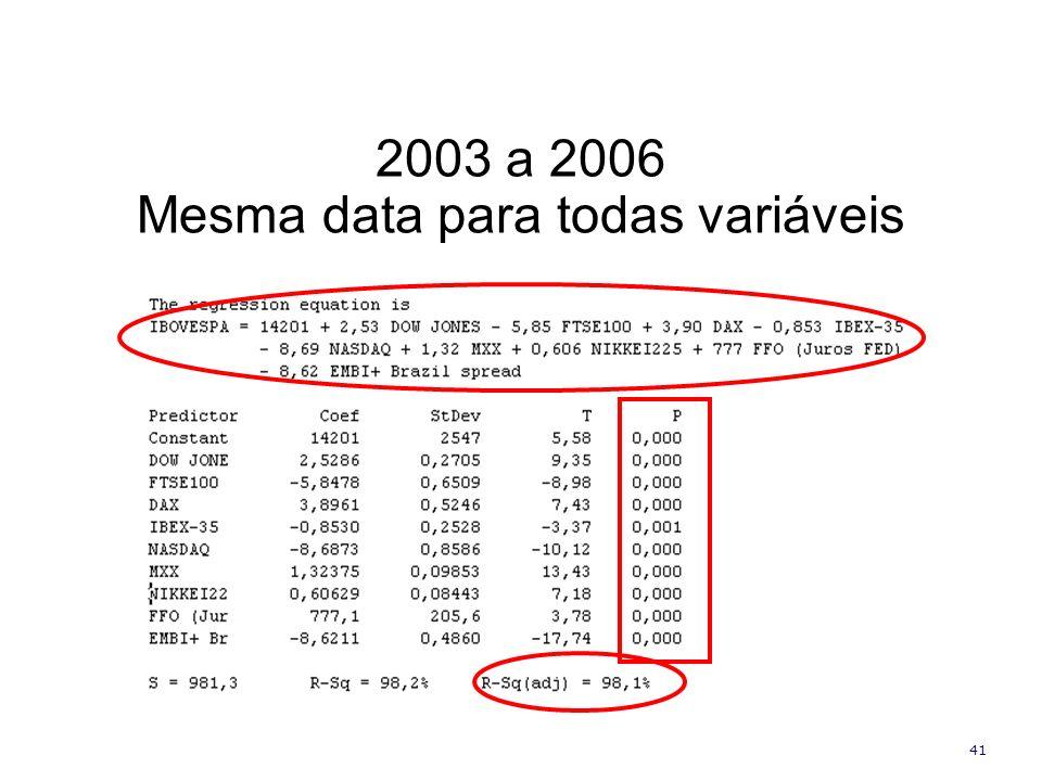 Mesma data para todas variáveis
