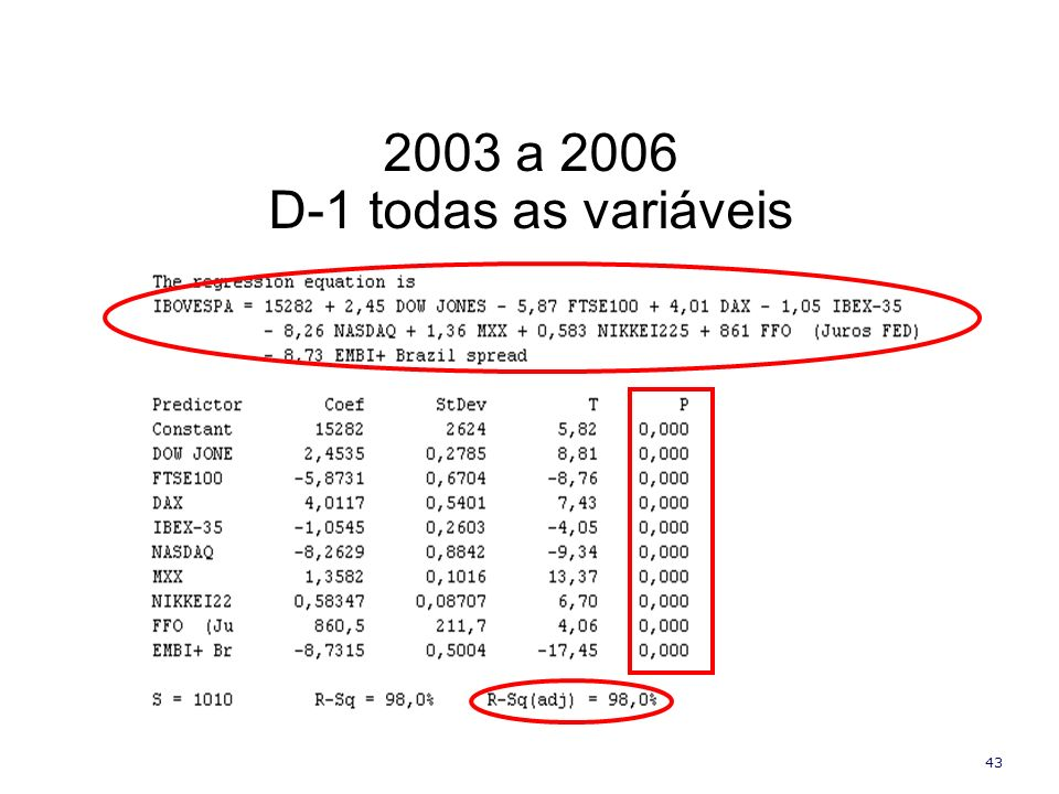 2003 a 2006 D-1 todas as variáveis