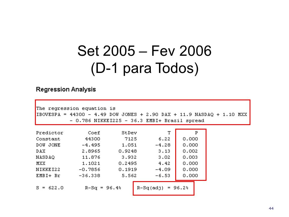 Set 2005 – Fev 2006 (D-1 para Todos)