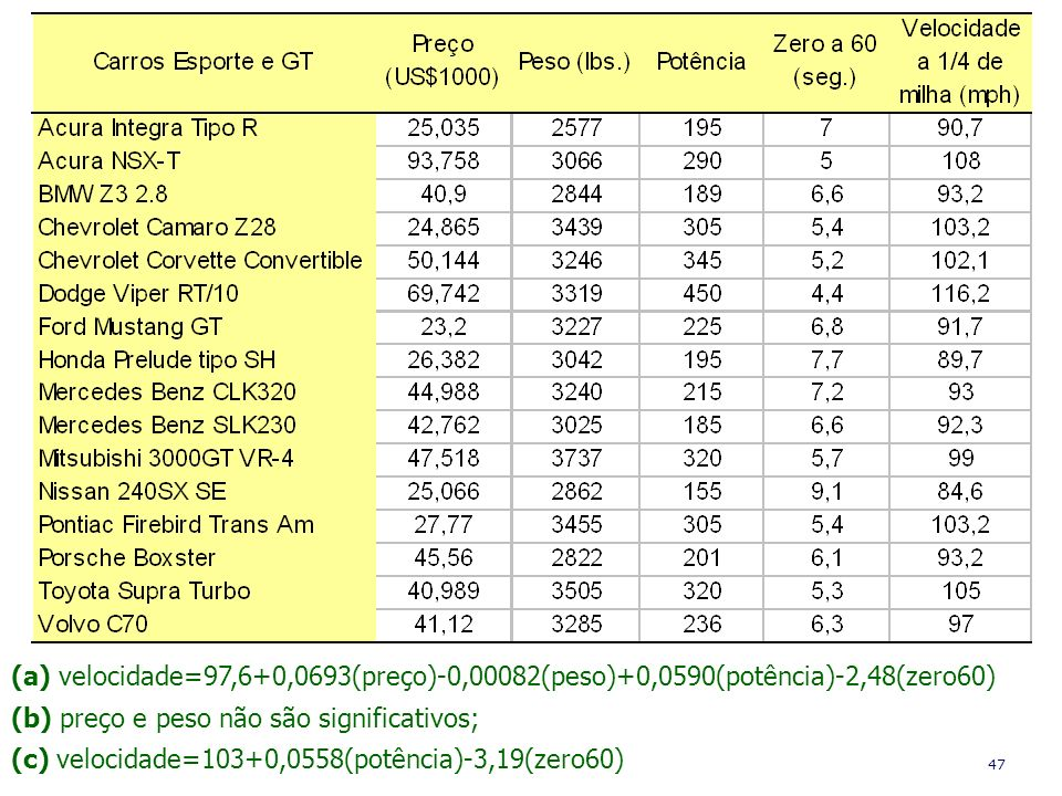 (a) velocidade=97,6+0,0693(preço)-0,00082(peso)+0,0590(potência)-2,48(zero60)