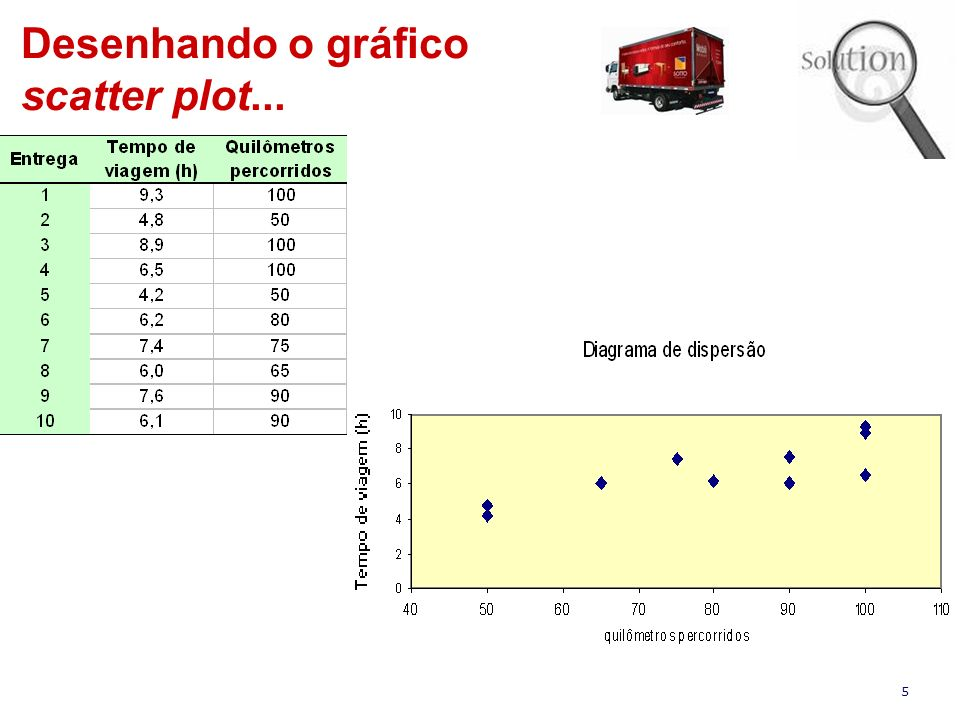 Desenhando o gráfico scatter plot...