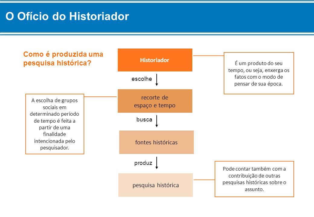 O Ofício do Historiador