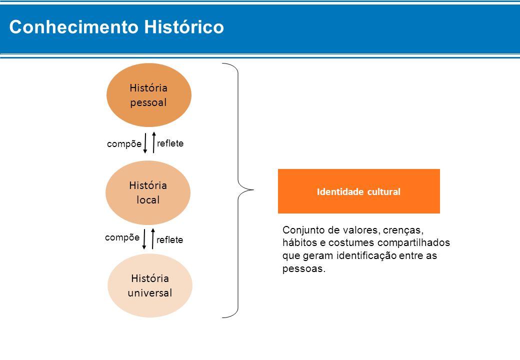 Conhecimento Histórico