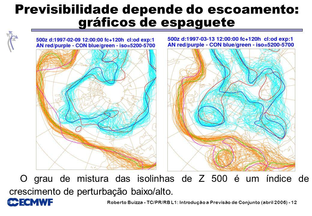 Previsibilidade depende do escoamento: gráficos de espaguete