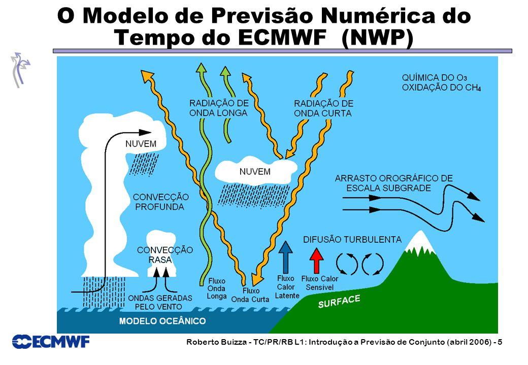O Modelo de Previsão Numérica do Tempo do ECMWF (NWP)