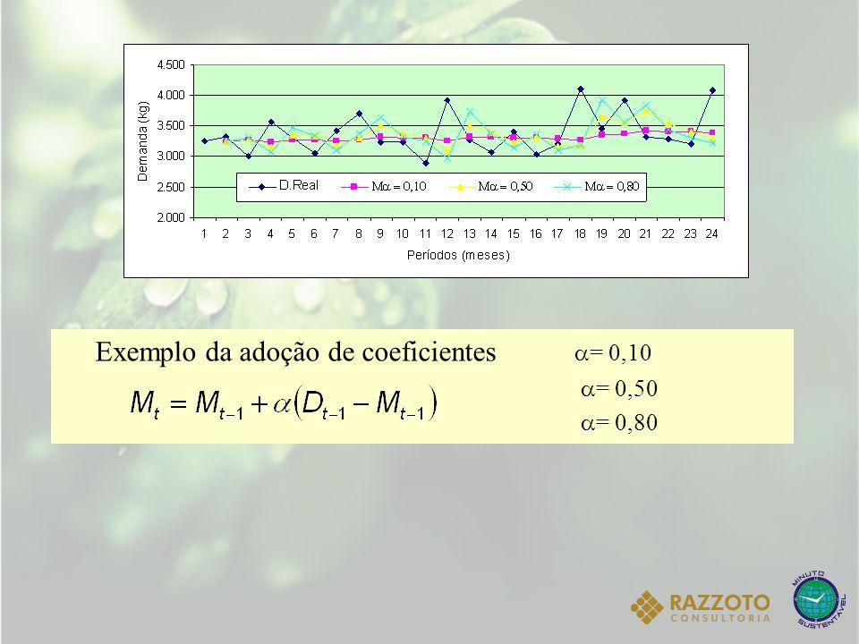 Exemplo da adoção de coeficientes = 0,10