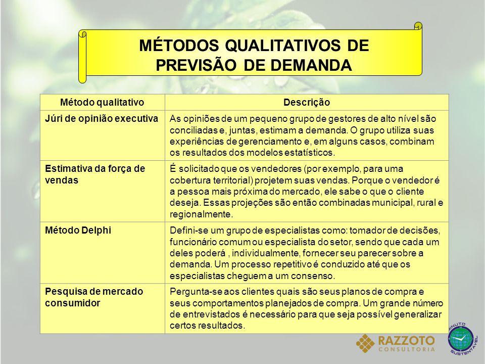 MÉTODOS QUALITATIVOS DE PREVISÃO DE DEMANDA