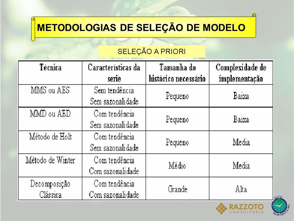 METODOLOGIAS DE SELEÇÃO DE MODELO