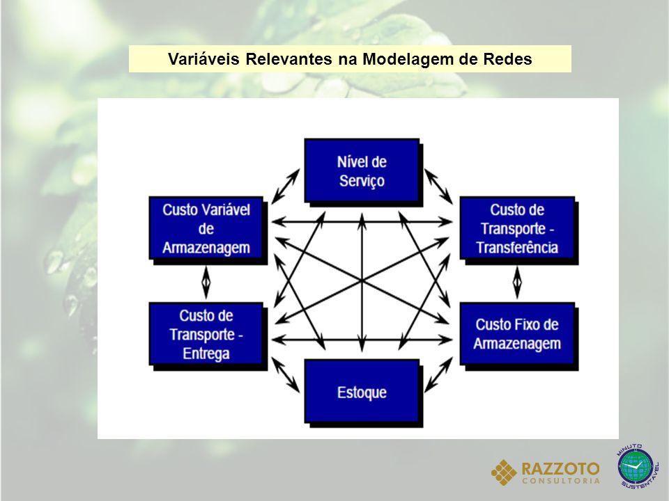 Variáveis Relevantes na Modelagem de Redes