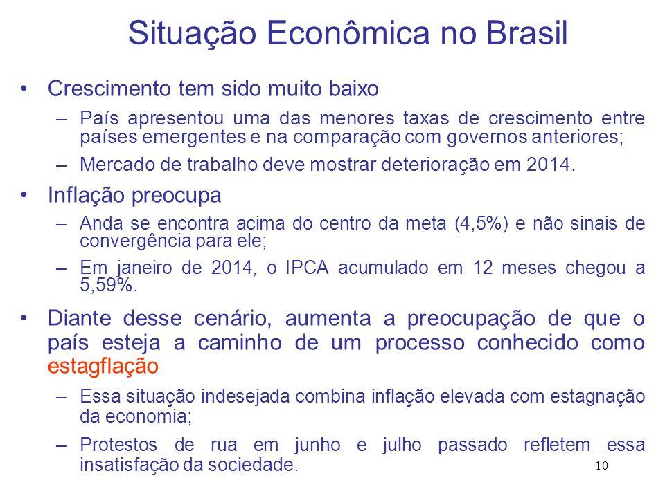 Situação Econômica no Brasil