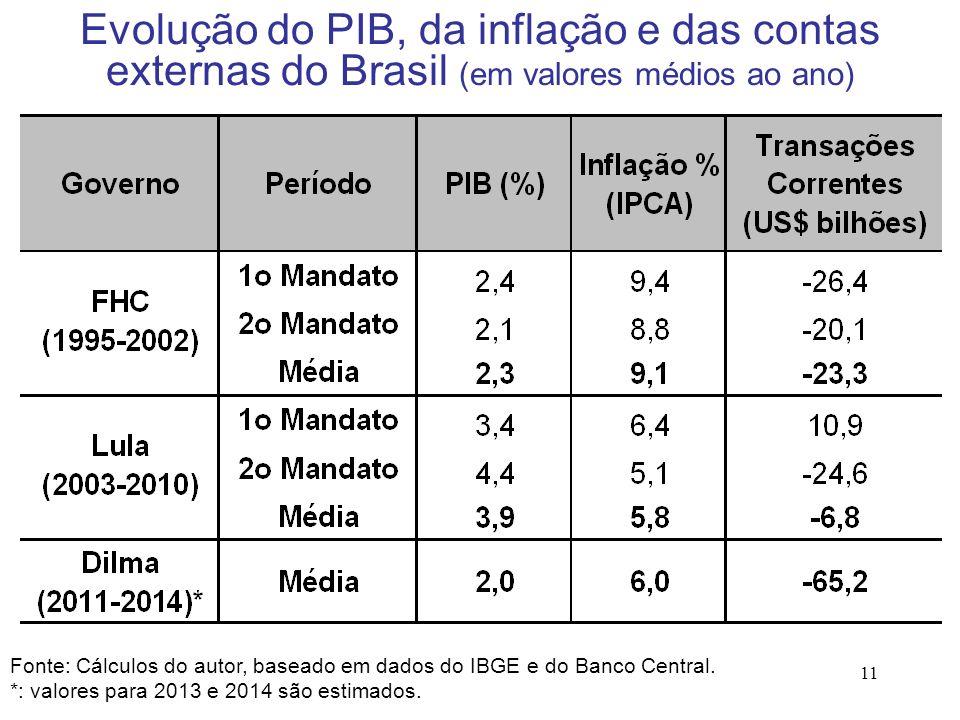 Evolução do PIB, da inflação e das contas externas do Brasil (em valores médios ao ano)