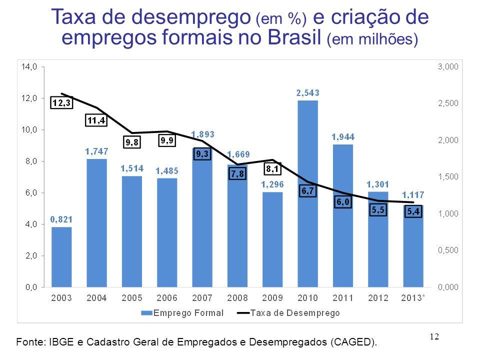 Taxa de desemprego (em %) e criação de empregos formais no Brasil (em milhões)