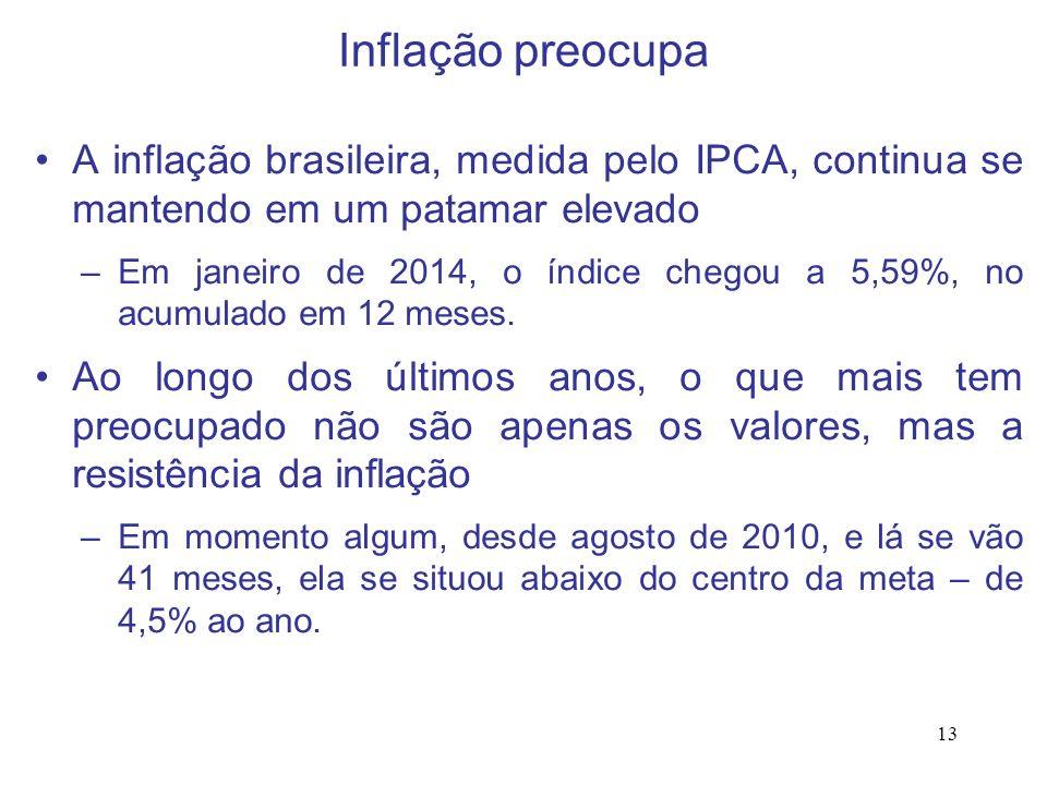 Inflação preocupa A inflação brasileira, medida pelo IPCA, continua se mantendo em um patamar elevado.