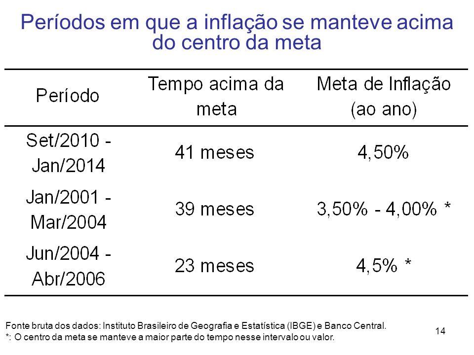 Períodos em que a inflação se manteve acima do centro da meta