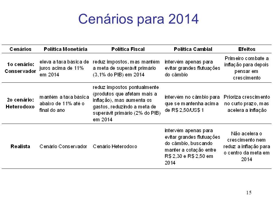Cenários para 2014 15