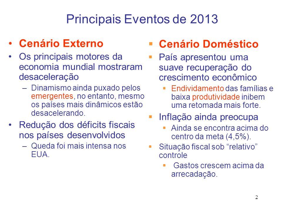 Principais Eventos de 2013 Cenário Externo Cenário Doméstico