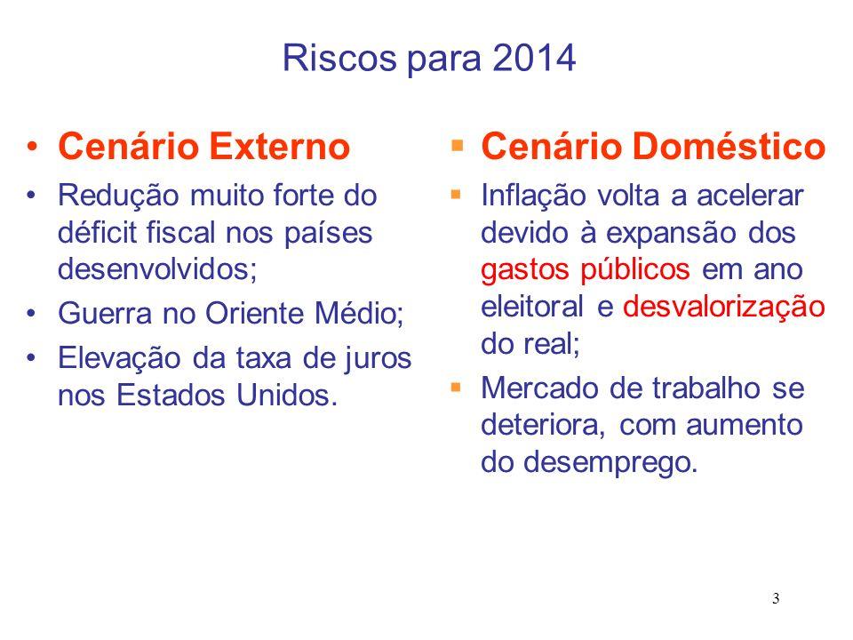 Riscos para 2014 Cenário Externo Cenário Doméstico
