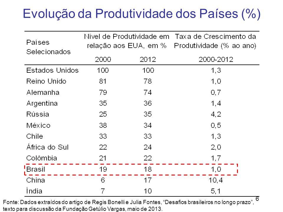 Evolução da Produtividade dos Países (%)