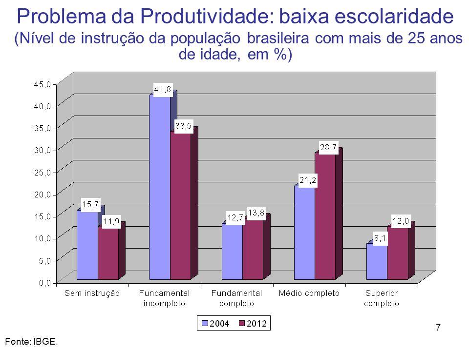 Problema da Produtividade: baixa escolaridade