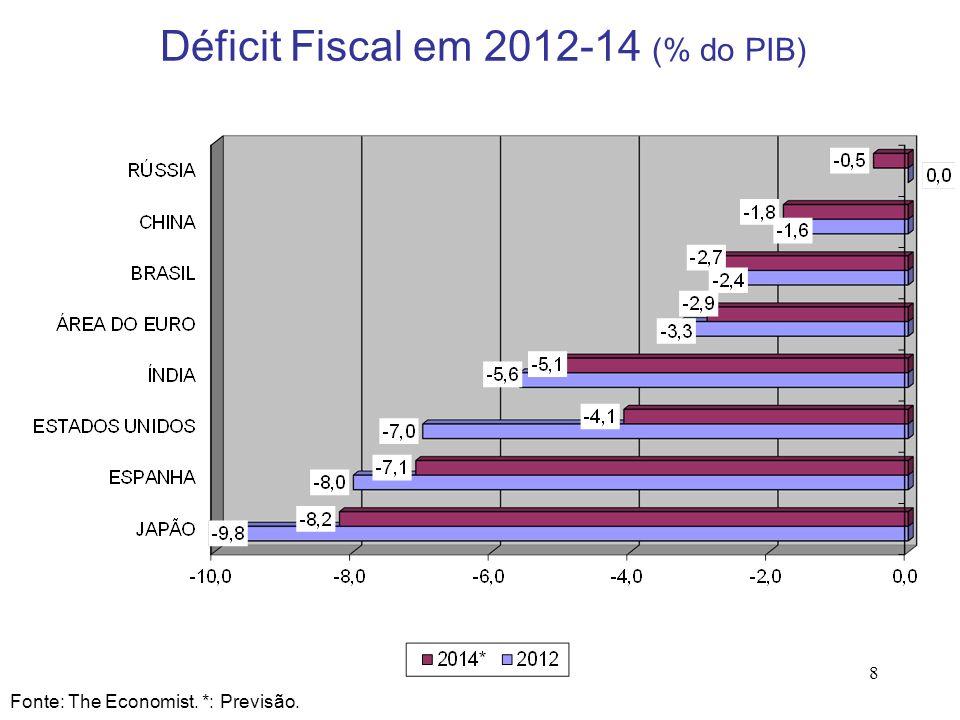 Déficit Fiscal em 2012-14 (% do PIB)