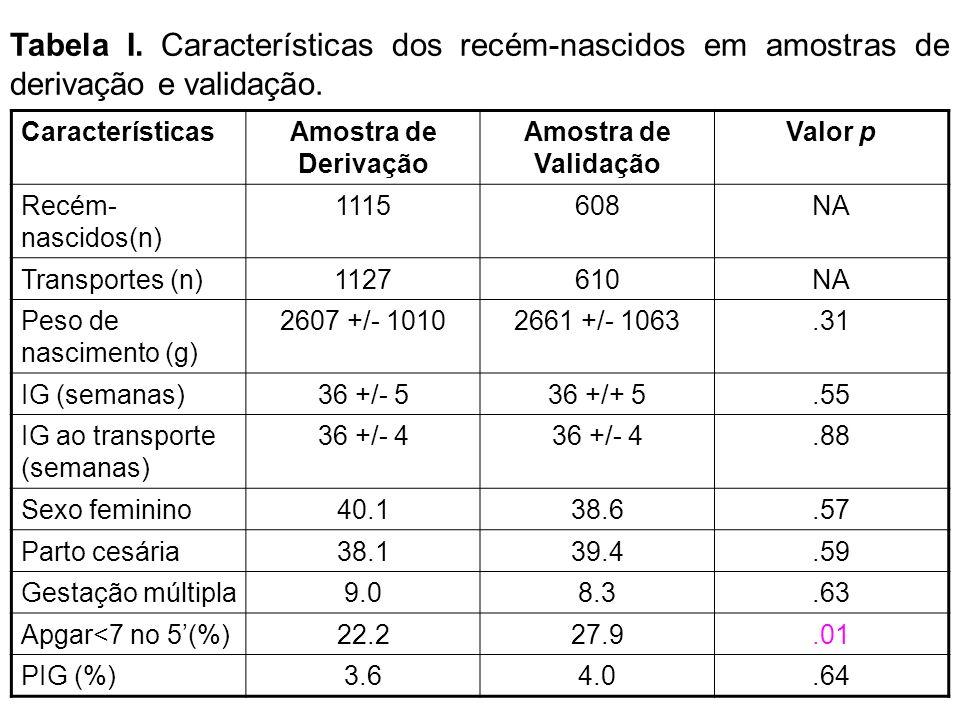 Tabela I. Características dos recém-nascidos em amostras de derivação e validação.