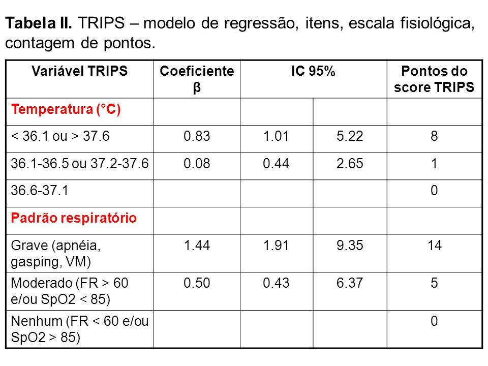 Tabela II. TRIPS – modelo de regressão, itens, escala fisiológica, contagem de pontos.