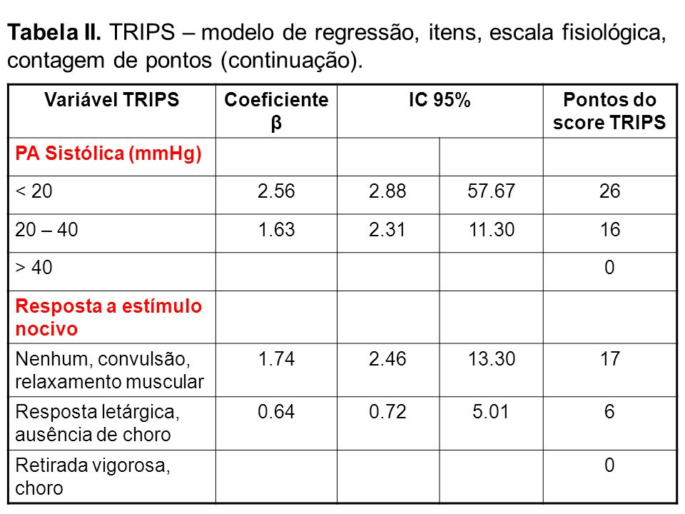 Tabela II. TRIPS – modelo de regressão, itens, escala fisiológica, contagem de pontos (continuação).