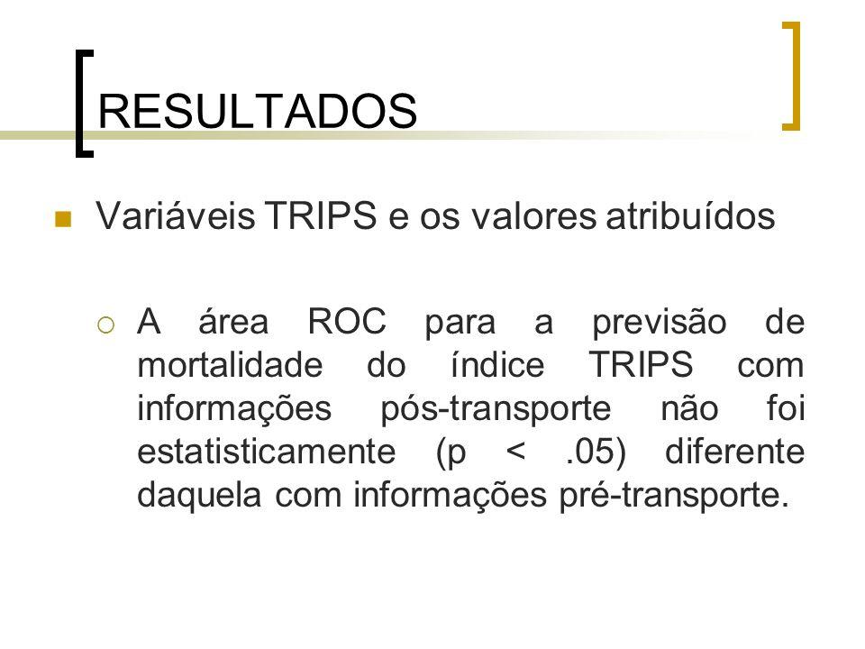 RESULTADOS Variáveis TRIPS e os valores atribuídos