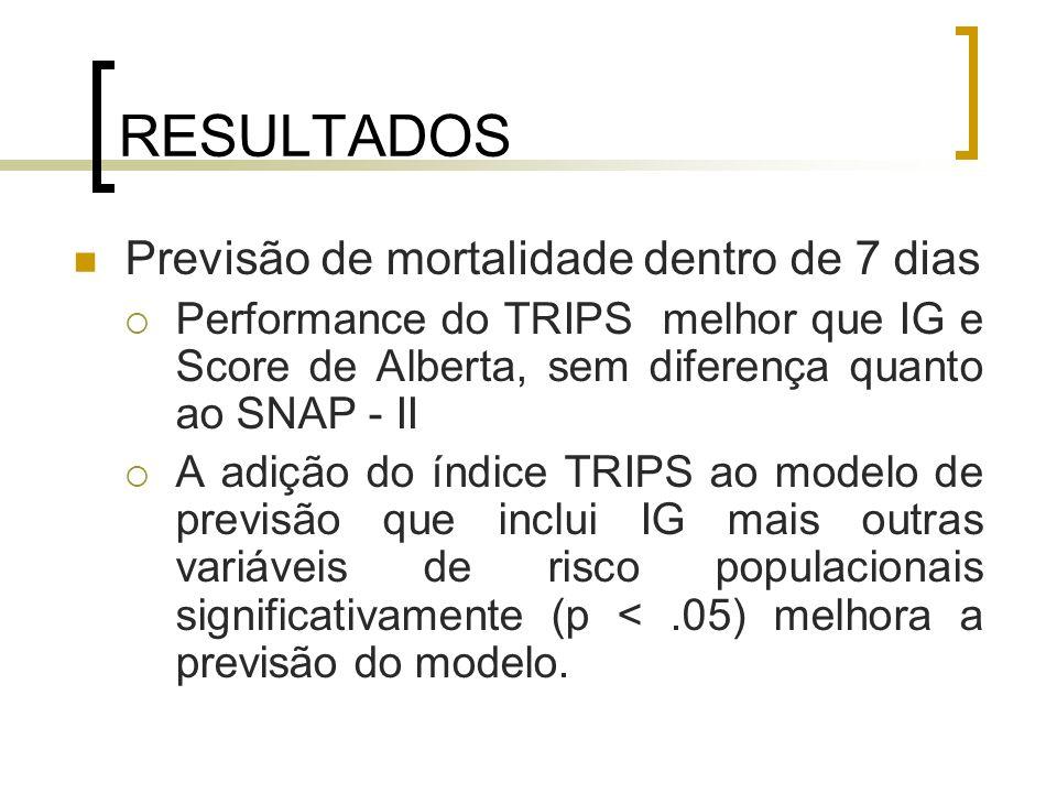 RESULTADOS Previsão de mortalidade dentro de 7 dias
