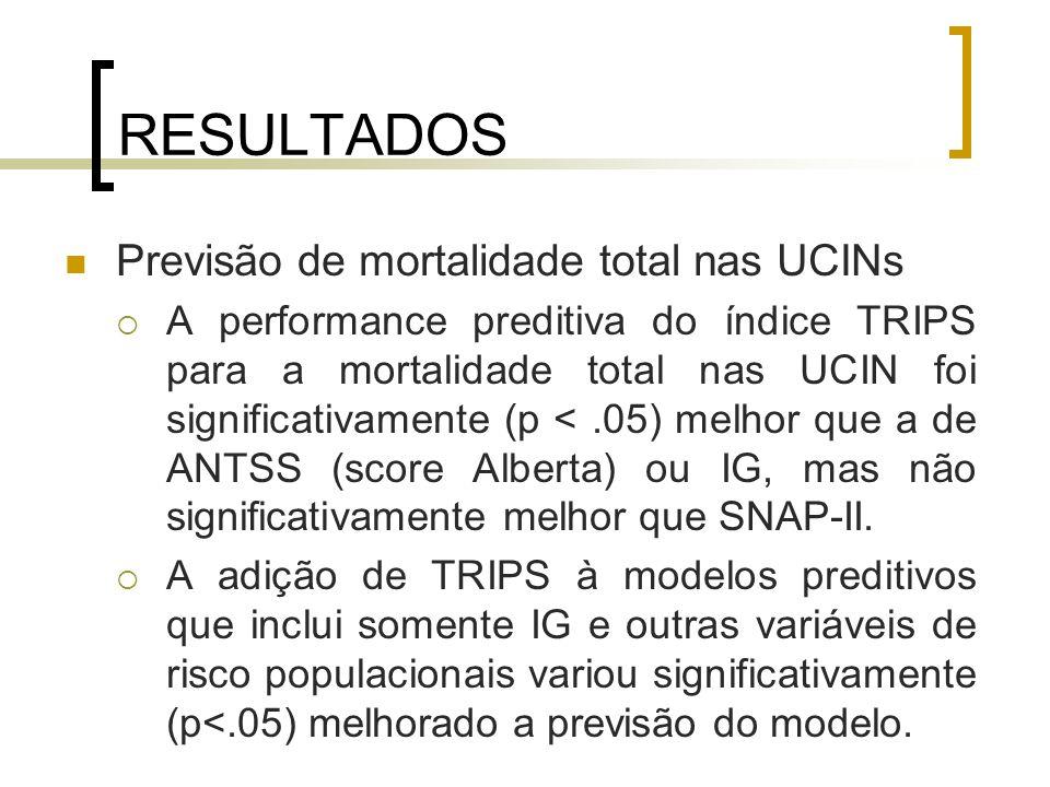RESULTADOS Previsão de mortalidade total nas UCINs
