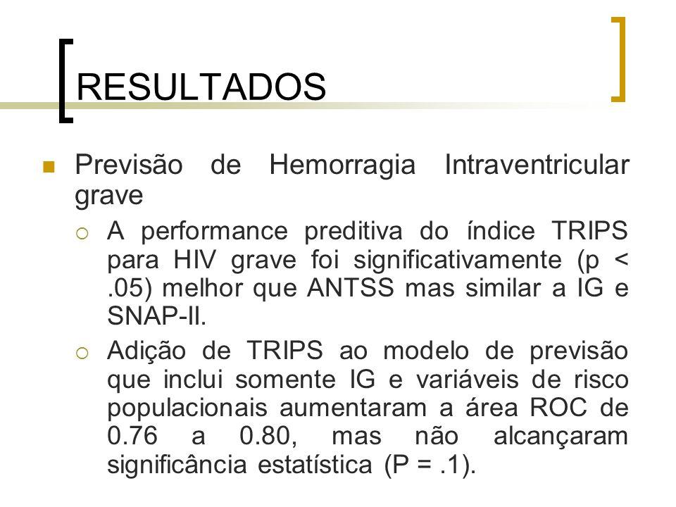 RESULTADOS Previsão de Hemorragia Intraventricular grave