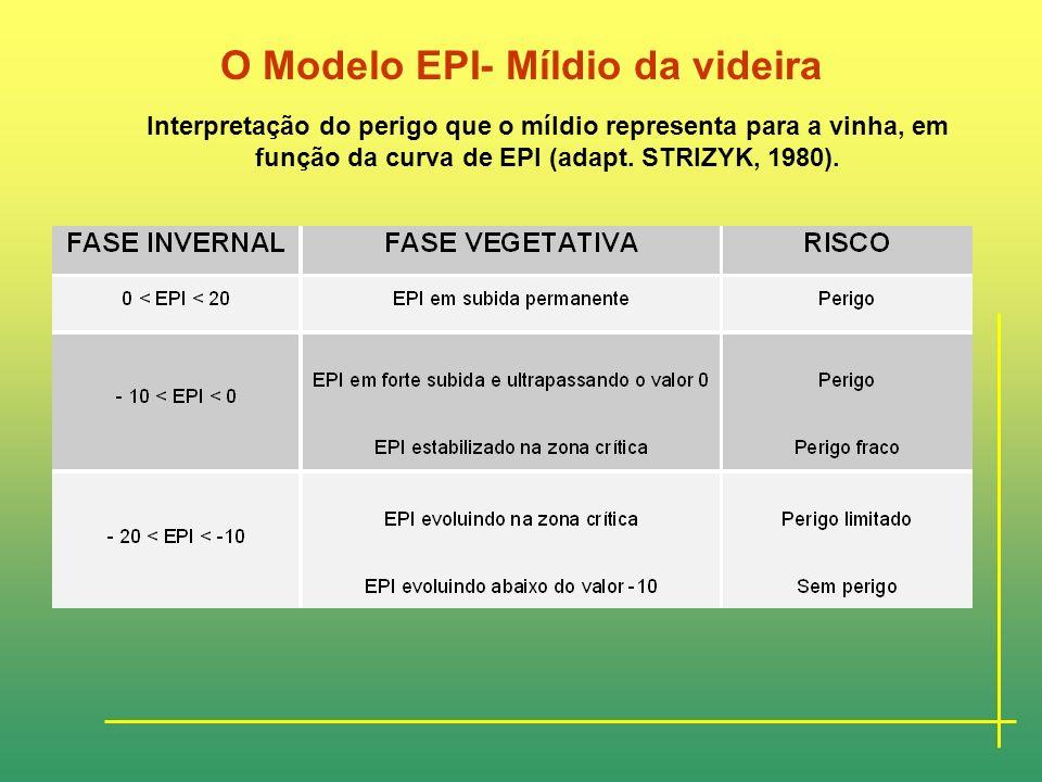 O Modelo EPI- Míldio da videira
