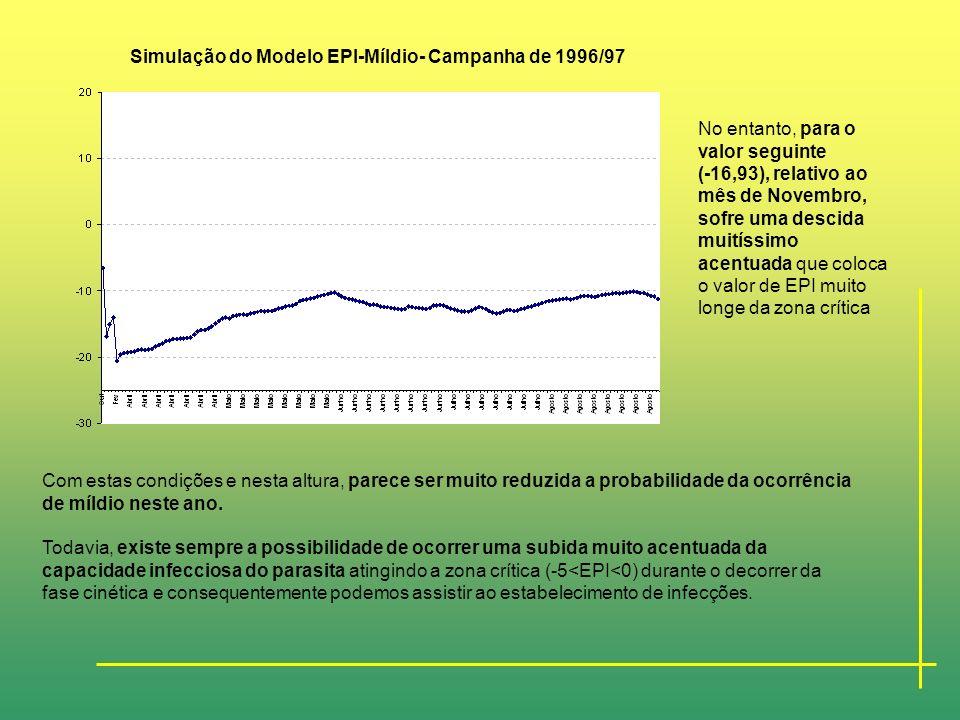 Simulação do Modelo EPI-Míldio- Campanha de 1996/97