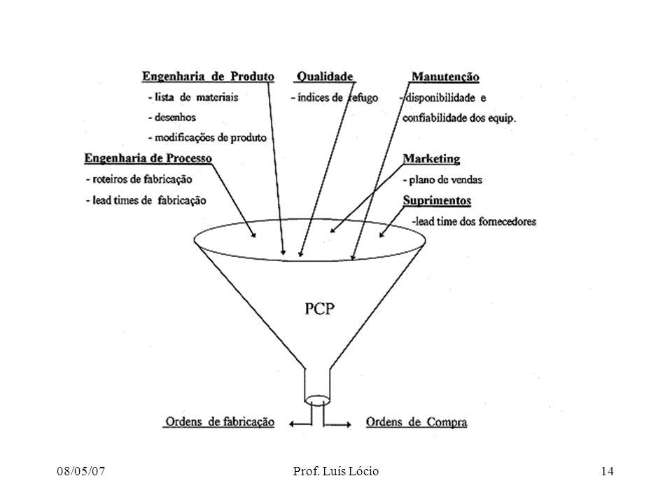 GESTÃO DA PRODUÇÃO 08/05/07 Prof. Luís Lócio