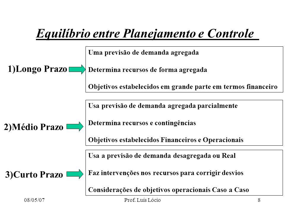 Equilíbrio entre Planejamento e Controle