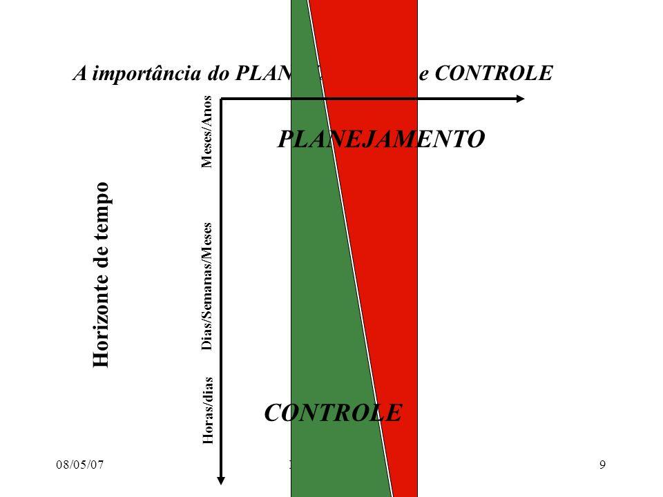 PLANEJAMENTO CONTROLE A importância do PLANEJAMENTO e CONTROLE