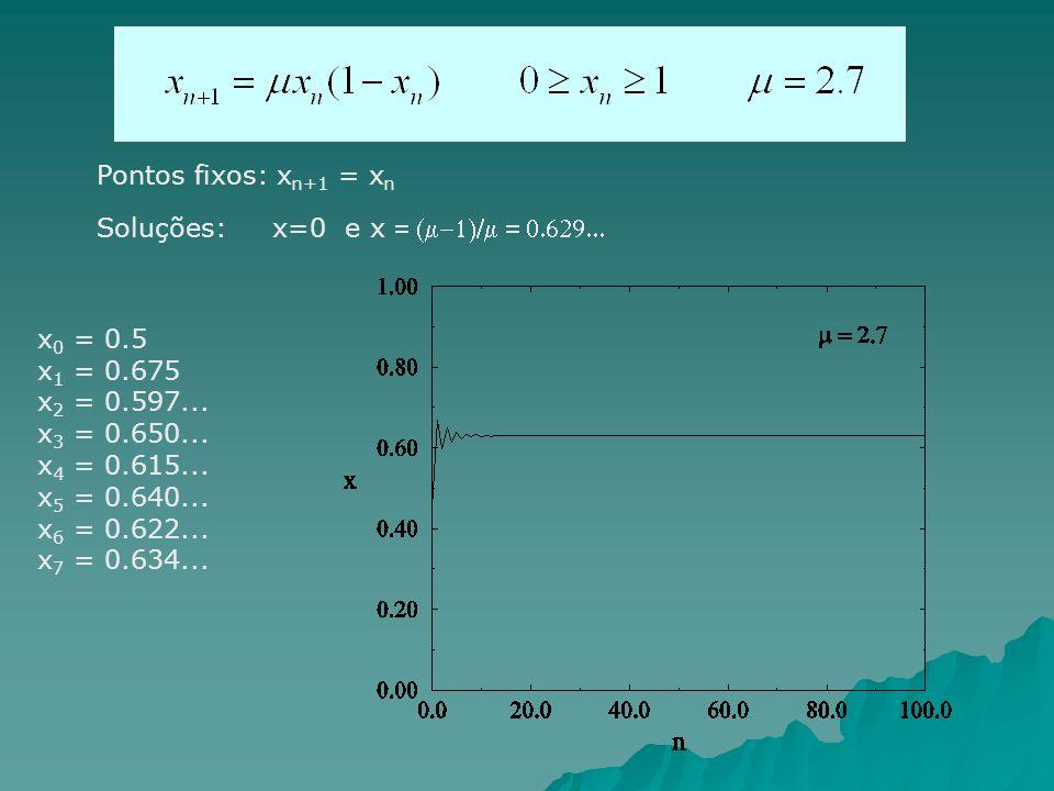 Pontos fixos: xn+1 = xn Soluções: x=0 e x = (m-1)/m = 0.629... x0 = 0.5. x1 = 0.675. x2 = 0.597...
