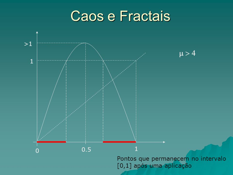 Caos e Fractais m > 4 >1 1 0.5 1