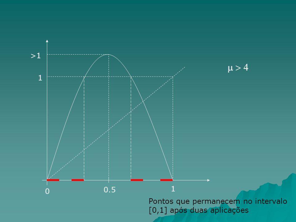m > 4 >1 1 0.5 1 Pontos que permanecem no intervalo