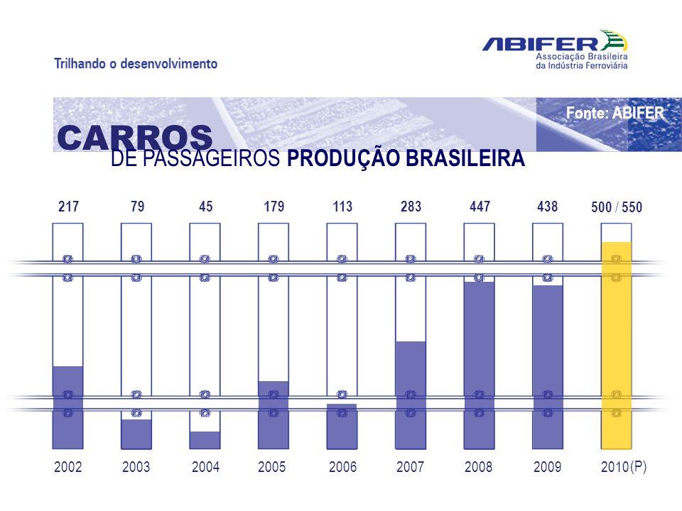 CARROS DE PASSAGEIROS PRODUÇÃO BRASILEIRA Fonte: ABIFER 217 500 / 550