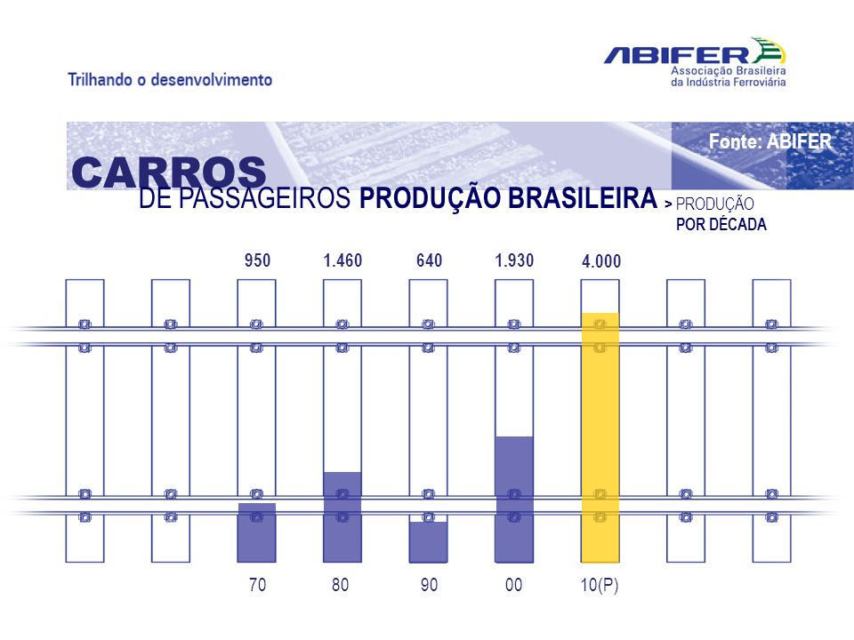 CARROS DE PASSAGEIROS PRODUÇÃO BRASILEIRA Fonte: ABIFER 4.000 1.930