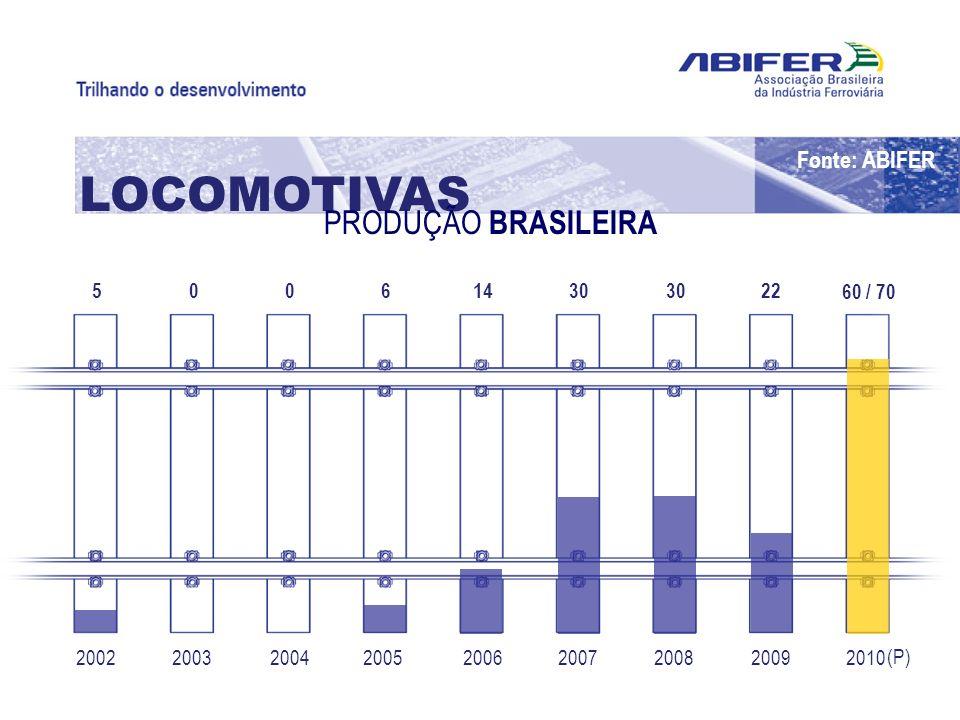 LOCOMOTIVAS PRODUÇÃO BRASILEIRA Fonte: ABIFER 5 60 / 70 22 30 14 6