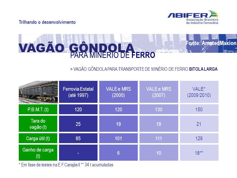 VAGÃO GÔNDOLA PARA MINÉRIO DE FERRO Fonte: AmstedMaxion P.B.M.T. (t)